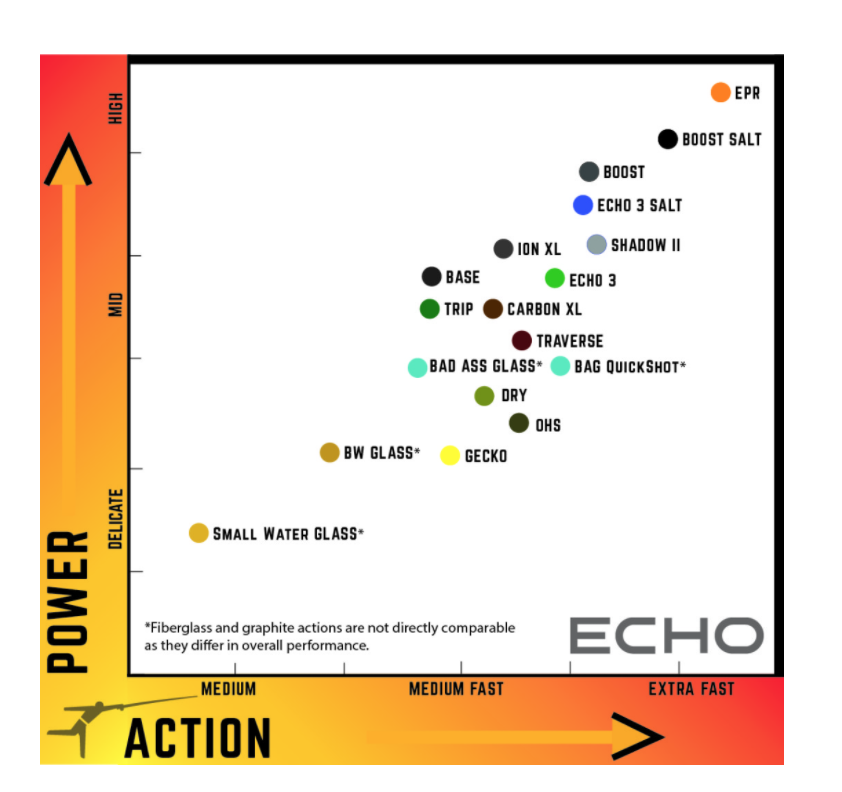 This ECHO chart reveals the power versus action matrix for the range of single hand fly rods