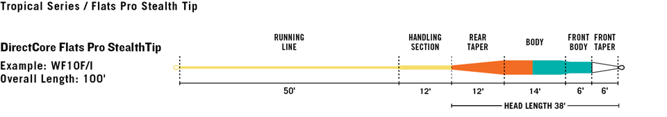 line-profile-directcore-flats-pro-stealthtip