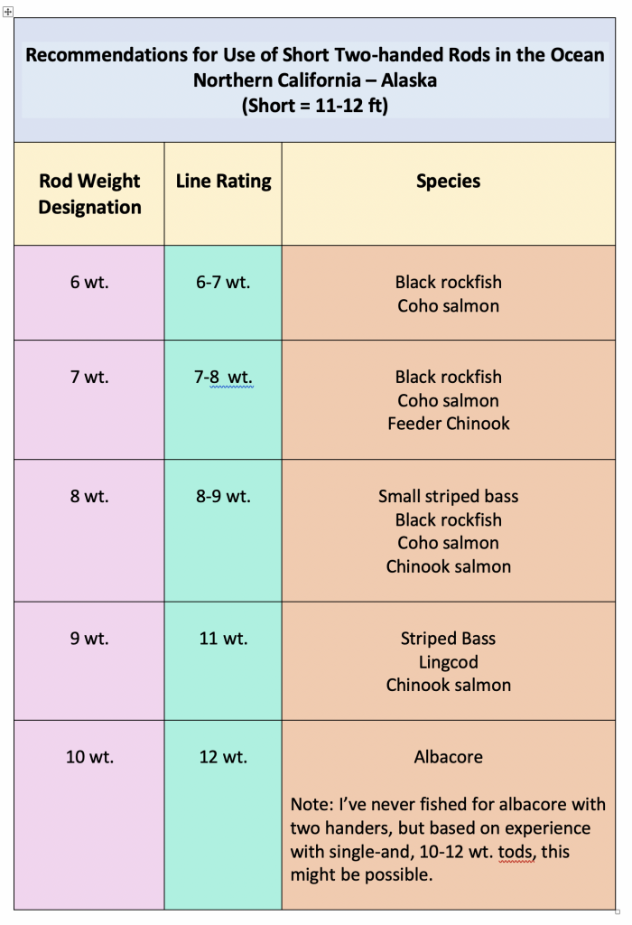 Recommendations for matching (freshwater) two hand fly rods to lines and fish species in the ocean.